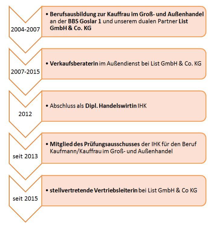 hofmann_patricia_werdegang